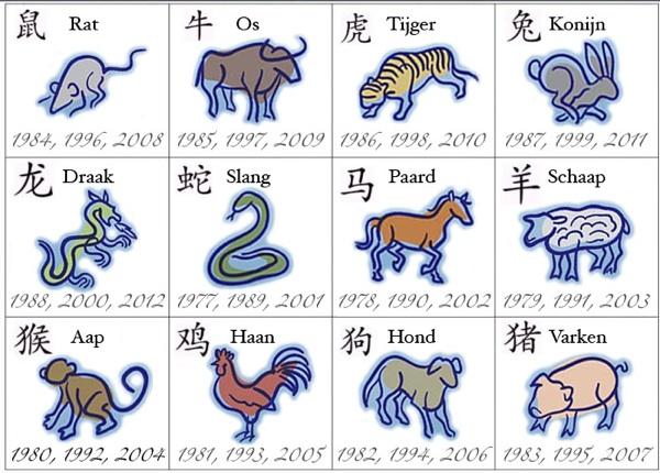 Chinesische astrologie bilder