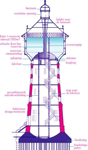 Wasserturm bilder
